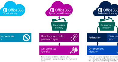 The Pros & Cons of Microsoft Office 365 and also compare with other Cloud-Based Systems